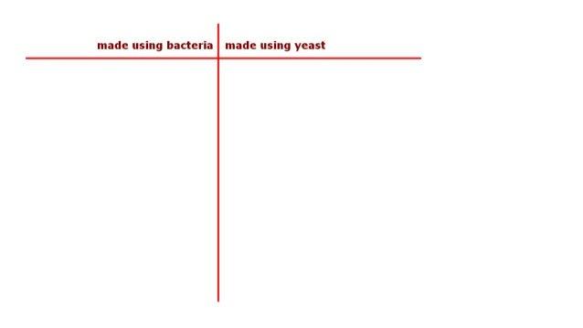 made using bacteria made using yeast