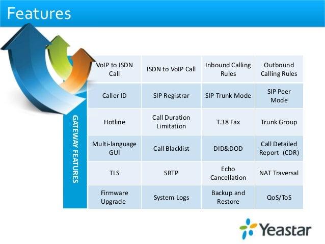 Yeastar TB BRI VoIP Gateways—Refresh and Restart