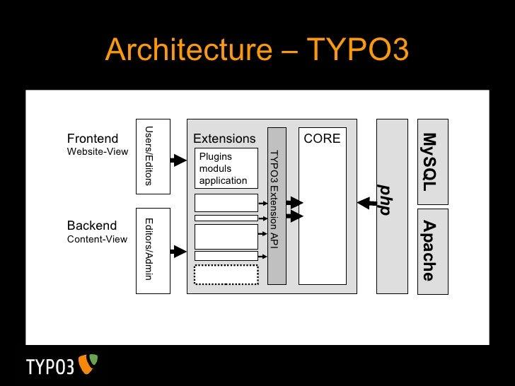 Architecture – TYPO3 Users/Editors  Editors/Admin TYPO3 Extension API Extensions Plugins moduls application CORE php MySQL...