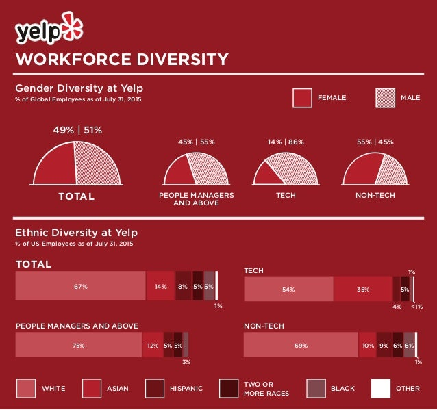 WORKFORCE DIVERSITY Gender Diversity at Yelp % of Global Employees as of July 31, 2015 TOTAL 49%   51% TOTAL 55%   45% NON...