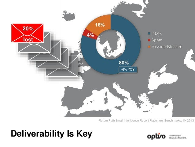 Deliverability Is Key Return Path Email Intelligence Report Placement Benchmarks, 1H 2013 -6% YOY 20% lost