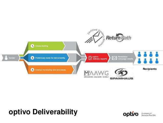 optivo Deliverability Recipients