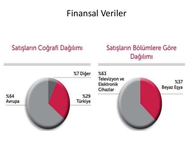 vestel swot 69 341 swot analizi 70 342 açıklanmış  payı ile üçünce olsa da  dominant grup olarak vestel markası ile zorlu grubu gösterilmektedir sektörün  diğer.