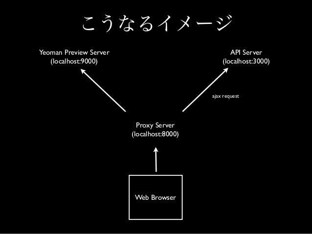 Yo, Grunt, Bower, (node.js) の相互依存 性が低いので工夫次第でいくらでも便利 にカスタマイズできる。:) これかなり重要!!