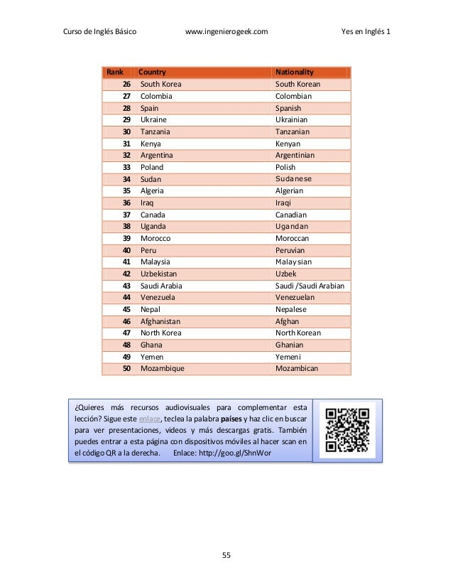 Curso de Inglés Básico www.ingenierogeek.com Yes en Inglés 1 55 Rank Country Nationality 26 South Korea South Korean 27 Co...