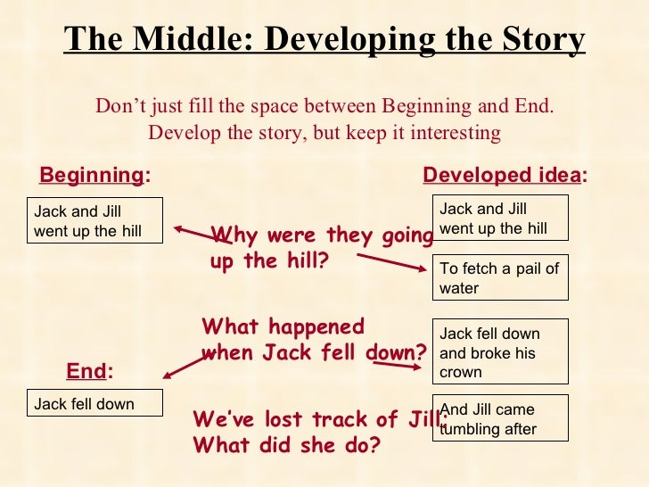 The Middle: Developing the Story Don't just fill the space between Beginning and End. Develop the story, but keep it inter...