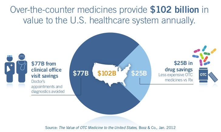 Over-the-counter medicines provide $102 billion in   value to the U.S. healthcare system annually.     $77B from          ...