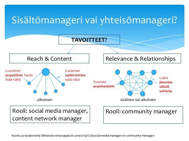 Yhteisomanagerointi Slide 3