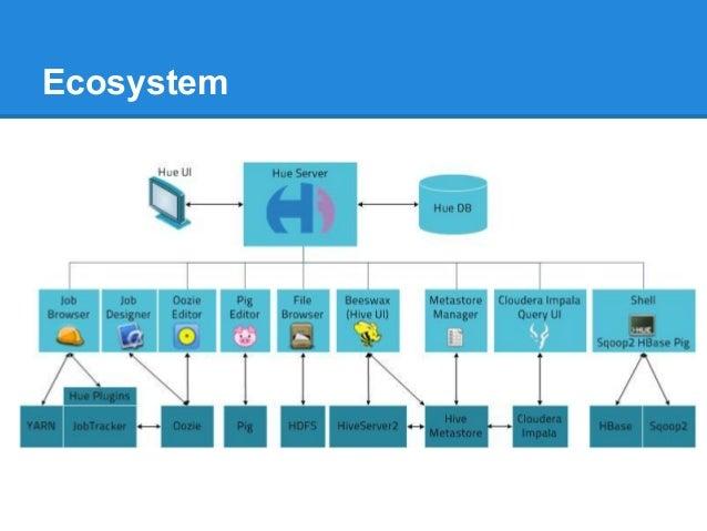 Y! HUG Hue: the Hadoop UI