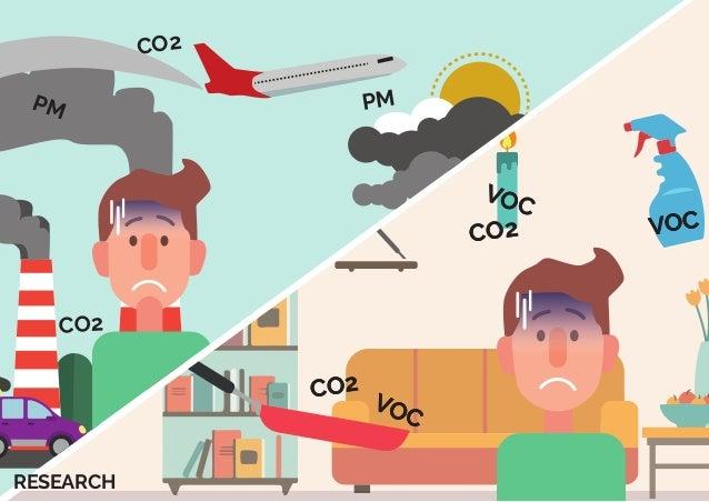 PM PM CO2 CO2 CO2 PM VOC VOC PM VOC VOC CO2 CO2 VOC VOC PM VOC VOC CO2 CO2 WiBreathWiBreath RESEARCH
