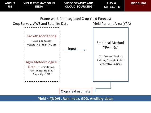 Yield Loss Estimation V2