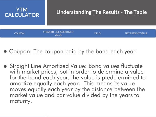 Yield To Maturity Calculator | YTM Calculator