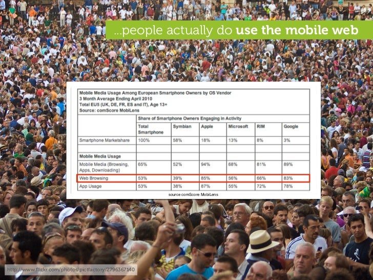 ...people actually do use the mobile web                                                          source comScore MobiLens...