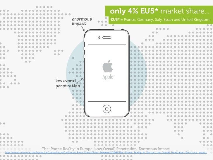 only 4% EU5* market share...                                                      enormous                       EU5* = Fr...