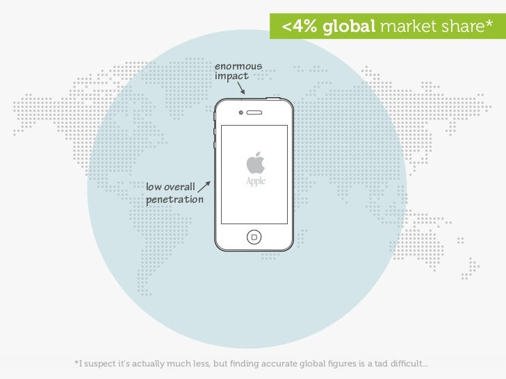 <4% global market share*                                     enormous                                    impact           ...