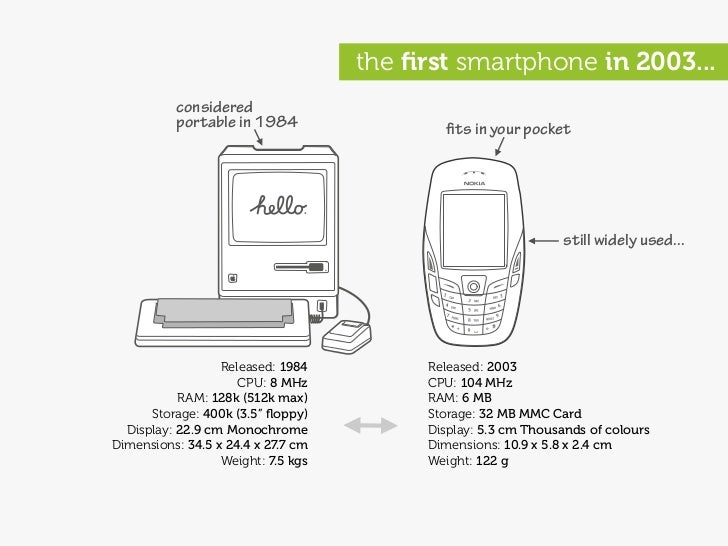 the first smartphone in 2003...           considered           portable in 1984                   fits in your pocket       ...