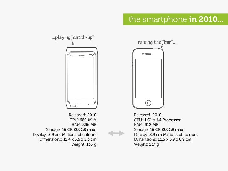"""the smartphone in 2010...            ...playing """"catch-up""""                                          raising the """"bar""""...  ..."""