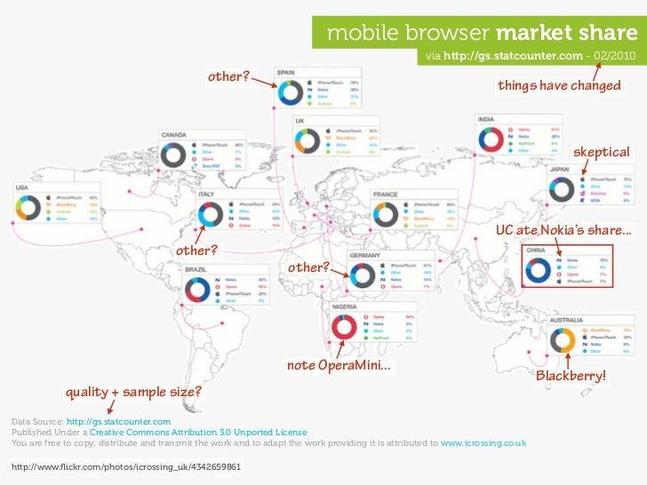 mobile browser market share                                                                                               ...