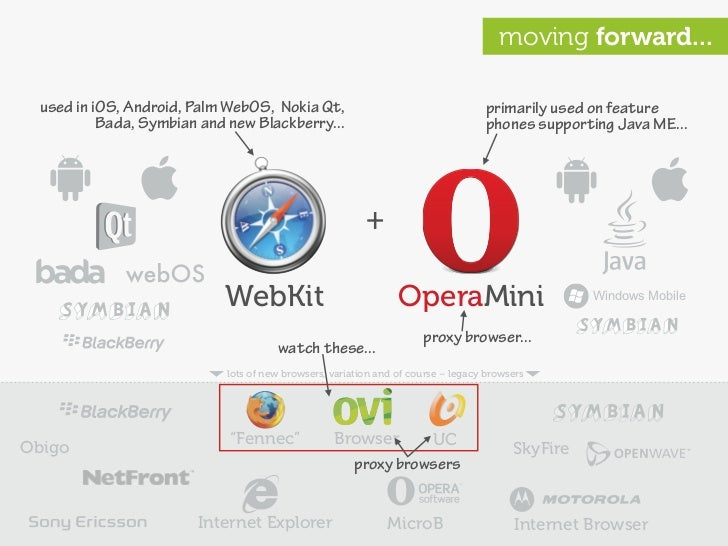 moving forward...   used in iOS, Android, Palm WebOS, Nokia Qt,                                     primarily used on feat...