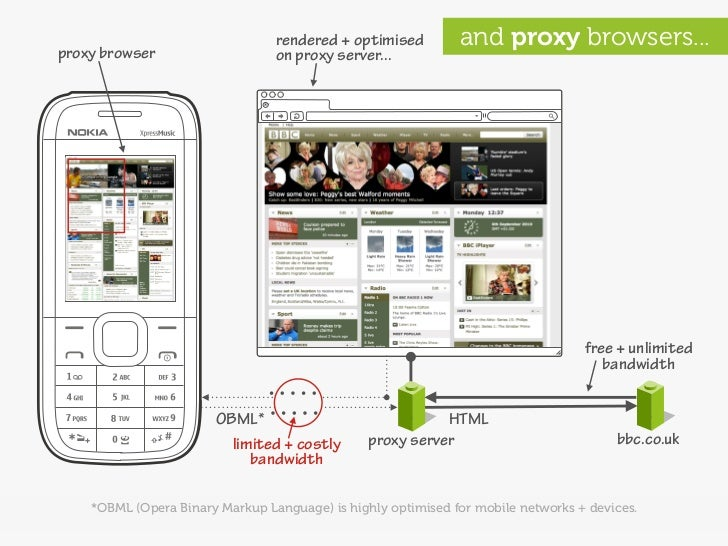 rendered + optimised         and proxy browsers... proxy browser                    on proxy server...                    ...