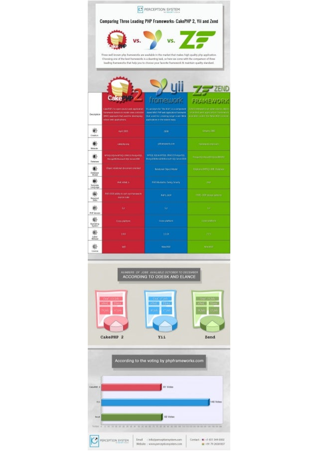 CakePHP 2, Yii OR Zend