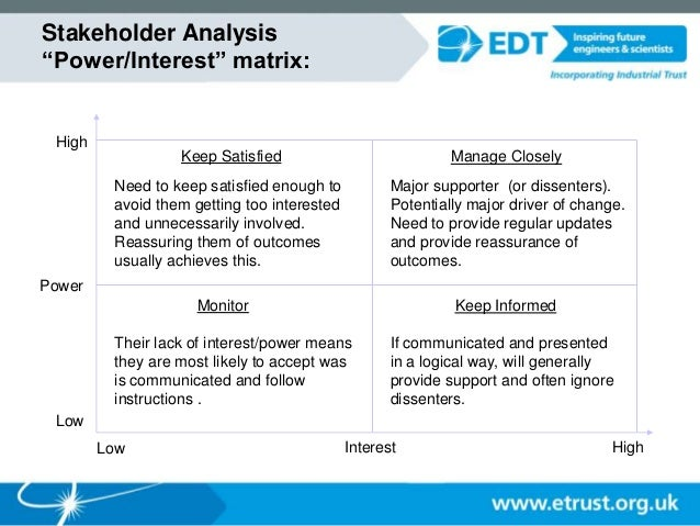 9. Stakeholder Analysis U201cPower/Interestu201d Matrix: Keep Satisfied ...  Power Interest Matrix