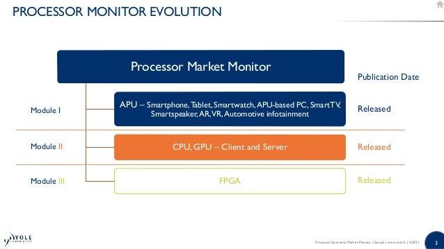 Processor Quarterly Market Monitor Q2 2021 Slide 3