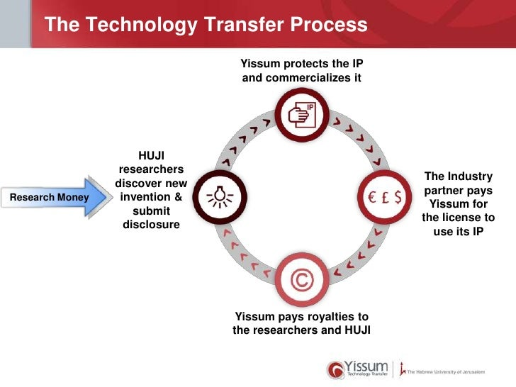 The Technology Transfer Process                                 Yissum protects the IP                                 and...