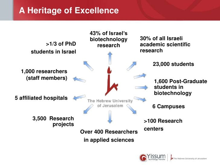 A Heritage of Excellence                              43% of Israel's                              biotechnology       30%...