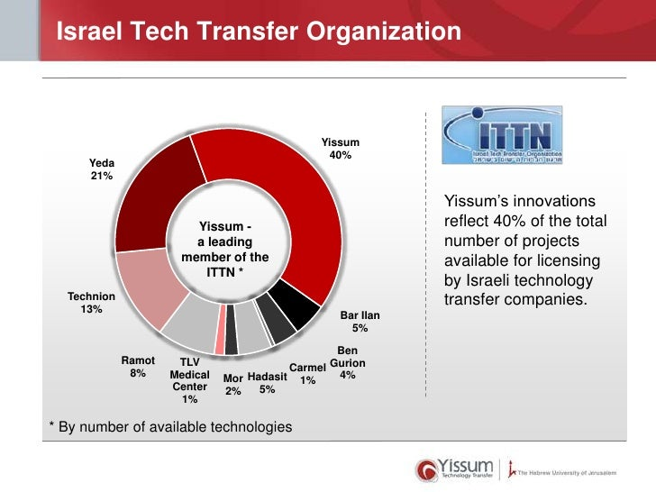 Israel Tech Transfer Organization                                               Yissum                                    ...
