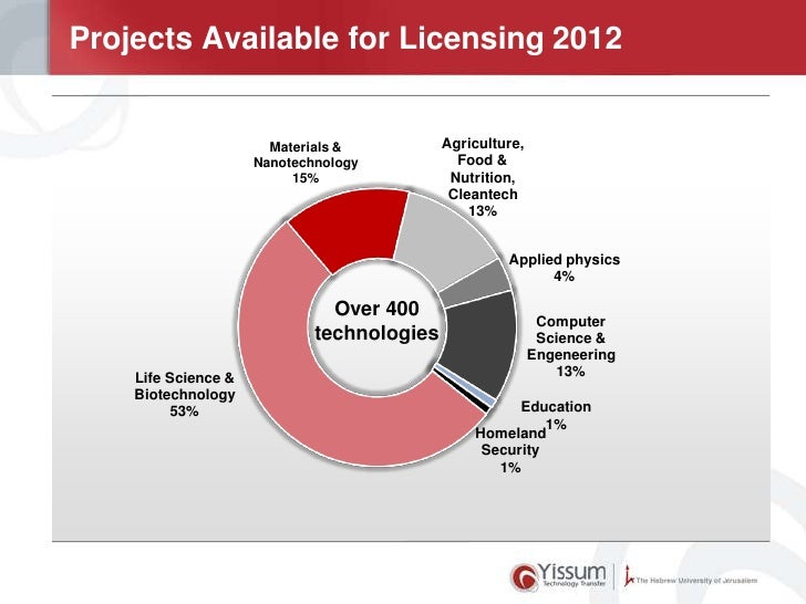Projects Available for Licensing 2012                       Materials &          Agriculture,                     Nanotech...