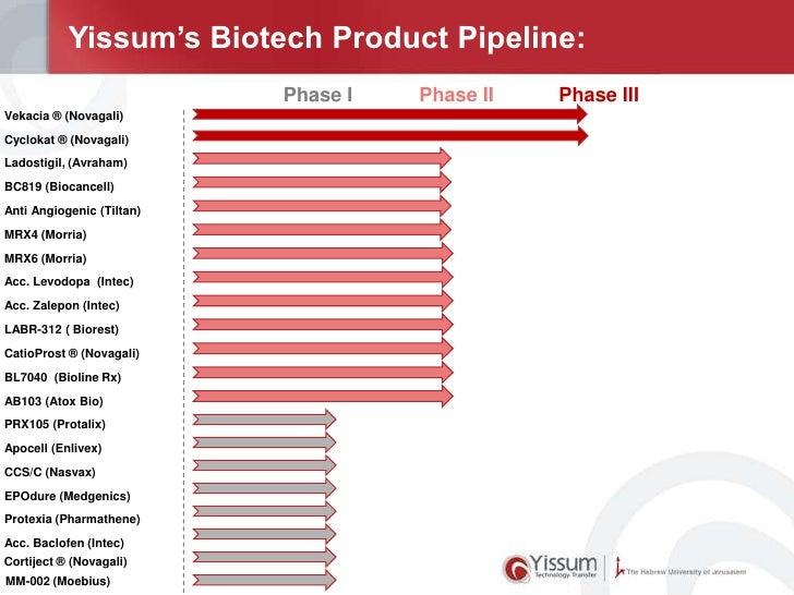 Yissum's Biotech Product Pipeline:                           Phase I   Phase II   Phase IIIVekacia ® (Novagali)Cyclokat ® ...