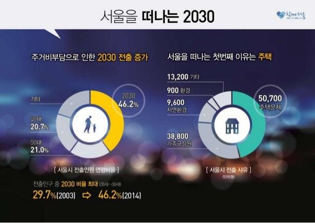 2030이 행복한 서울, '서울리츠'로 만들겠습니다 Slide 3