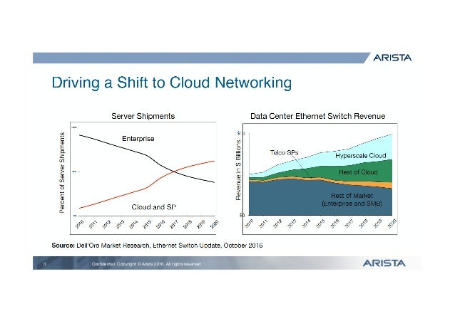 Scaling Datacenter Bandwidth with 400G and 800G Ethernet by YJ Huang Slide 3