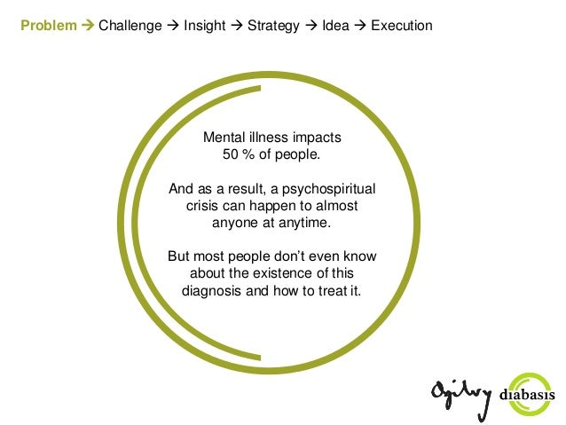 Problem  Challenge  Insight  Strategy  Idea  Execution Mental illness impacts 50 % of people. And as a result, a psyc...