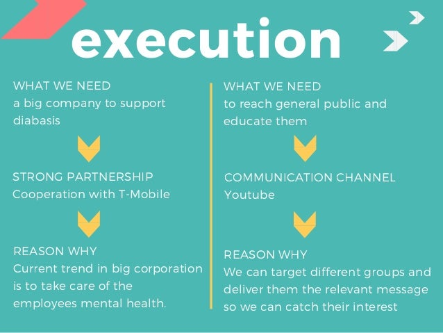 execution STRONG PARTNERSHIP Cooperation with T-Mobile REASON WHY Current trend in big corporation is to take care of the...