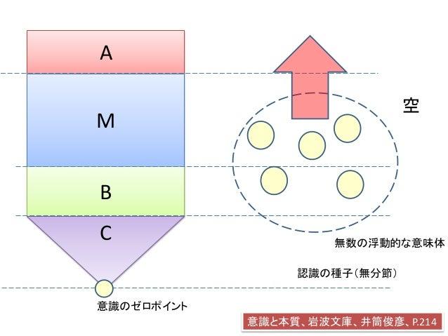 A M B C 意識のゼロポイント 認識の種子(無分節) 空 無数の浮動的な意味体 意識と本質、岩波文庫、井筒俊彦、P.214