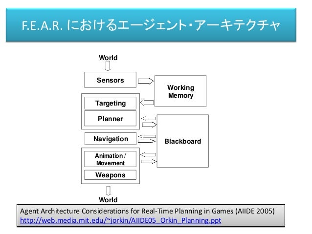 F.E.A.R. におけるエージェント・アーキテクチャ Sensors Working Memory Planner BlackboardNavigation Animation / Movement Targeting Weapons Wor...