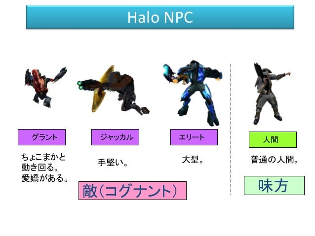 Halo AI のアーキテクチャー イベント 「敵発見」 「味方死亡」 「ダメージ受けた」 「プレイヤー発砲」 などイベントを抽出 状況解析