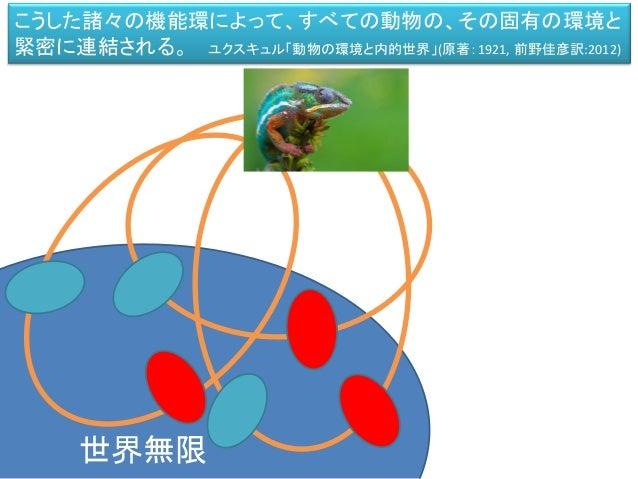 環世界のイメージ 環世界=「かたつむりの殻」のように、生物それぞれが持ちつつ、 それが世界であり、それ以外の世界へ逸脱できない世界。