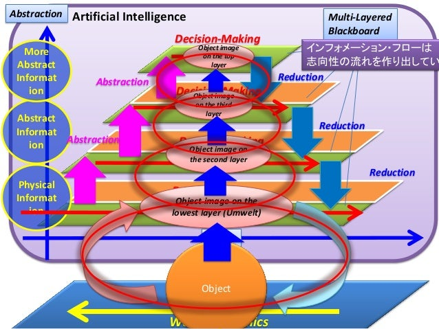 Decision-Making Physical Informat ion Abstract Informat ion More Abstract Informat ion Abstraction Time Decision-Making De...