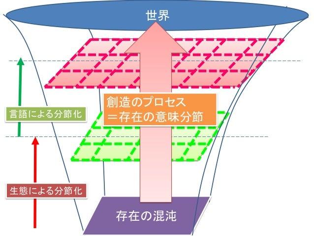 存在の混沌 生態による分節化 =環世界による分節化 言語による分節化 世界 創造のプロセス =存在の意味分節