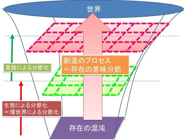 存在の混沌 生態による分節化 言語による分節化 世界 創造のプロセス =存在の意味分節 文化世界 環世界 (対世界)