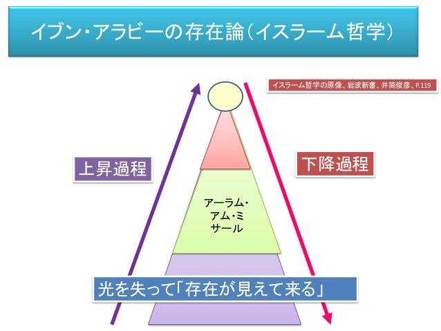 存在のゼロポイント=絶対的一者(アハド) 存在的多者の 領域 アーラム・ アム・ミ サール 上昇過程 下降過程アハド アハディーヤ (絶対一者性の領域) ワーヒディーヤ (潜在的分節化の領域 =存在原型を形作る領域) カスラ (多者の存在の相)...