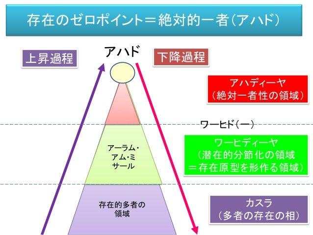 イブン・アラビーの存在論(イスラーム哲学) 存在的多者の 領域 アーラム・ アム・ミ サール 上昇過程 下降過程 存在のゼロポイント =道(老子) =絶対的一者(アハド)(イブン・アラビー) =空=無 =光の光 =存在の零度(ロラン・バルト) ...
