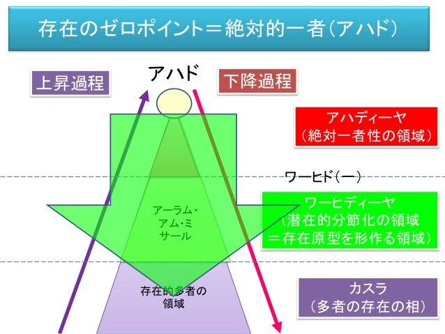 第六章 機能的モデル(西洋的モデル)と 存在論(東洋的モデル)の対立 西洋型ボトムアップ機能モデル 東洋型トップダウン型存在論 二つのモデルと対立と融合