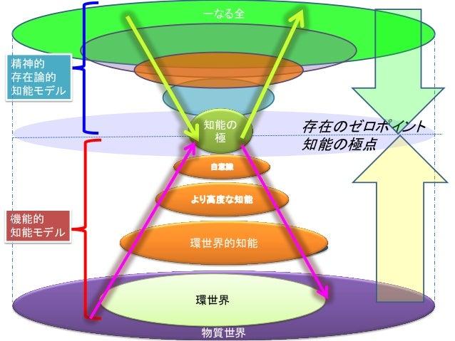 物質世界 一なる全 知能の 極 自意識 より高度な知能 環世界的知能 存在のゼロポイント 知能の極点 機能的 知能モデル 精神的 存在論的 知能モデル 環世界 行為を生み出す流れ