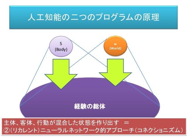人工知能の二つのプログラムの原理 経験の総体 S (Body) w (World) 主体、客体、行動が混合した状態を作り出す = ②(リカレント)ニューラルネットワーク的アプローチ(コネクショニズム)