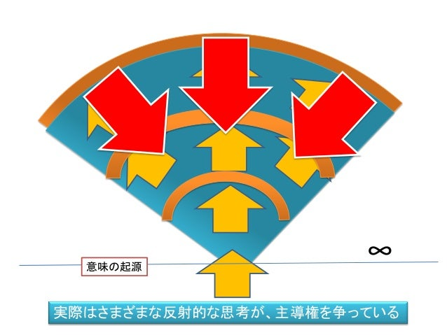 ∞意味の起源 実際はさまざまな反射的な思考が、主導権を争っている