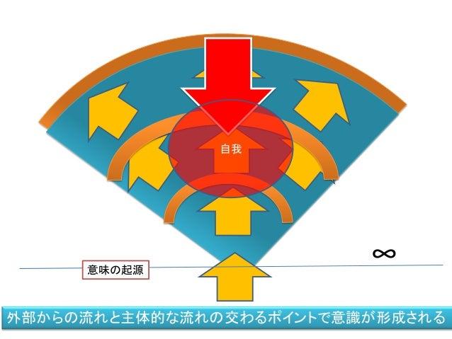 ∞意味の起源 自我 外部からの流れと主体的な流れの交わるポイントで意識が形成される